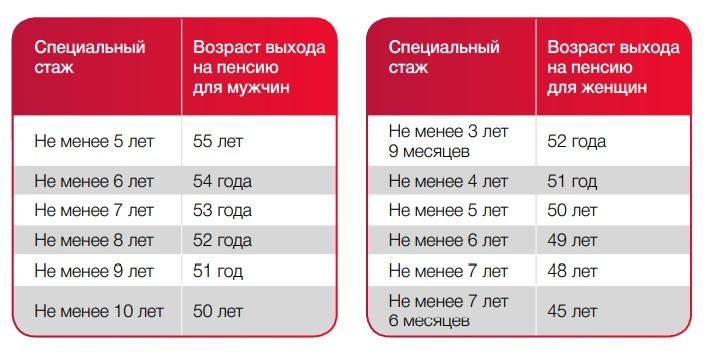 Пенсия по 1 списку как рассчитать личный кабинет в пенсионном фонде ленинградской области